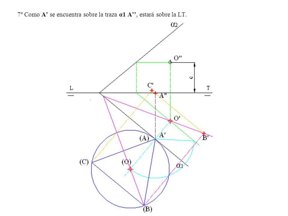 7º Como A se encuentra sobre la traza α1 A, estará sobre la LT.