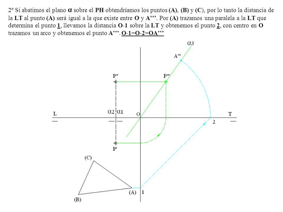 2º Si abatimos el plano α sobre el PH obtendríamos los puntos (A), (B) y (C), por lo tanto la distancia de la LT al punto (A) será igual a la que exis
