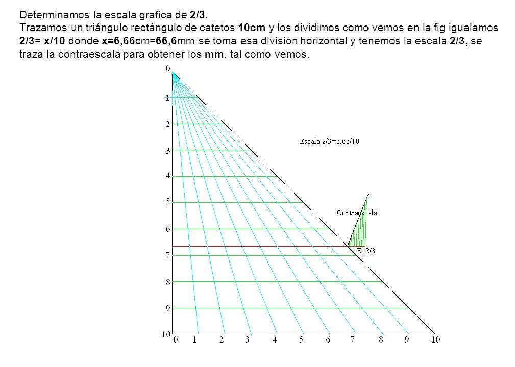 Determinamos la escala grafica de 2/3. Trazamos un triángulo rectángulo de catetos 10cm y los dividimos como vemos en la fig igualamos 2/3= x/10 donde