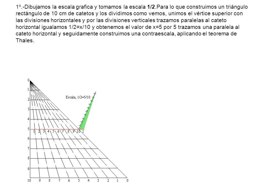 1º.-Dibujamos la escala grafica y tomamos la escala 1/2.Para lo que construimos un triángulo rectángulo de 10 cm de catetos y los dividimos como vemos