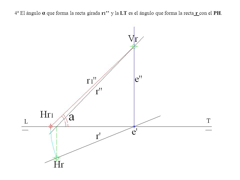 4º El ángulo α que forma la recta girada r 1 y la LT es el ángulo que forma la recta r con el PH.