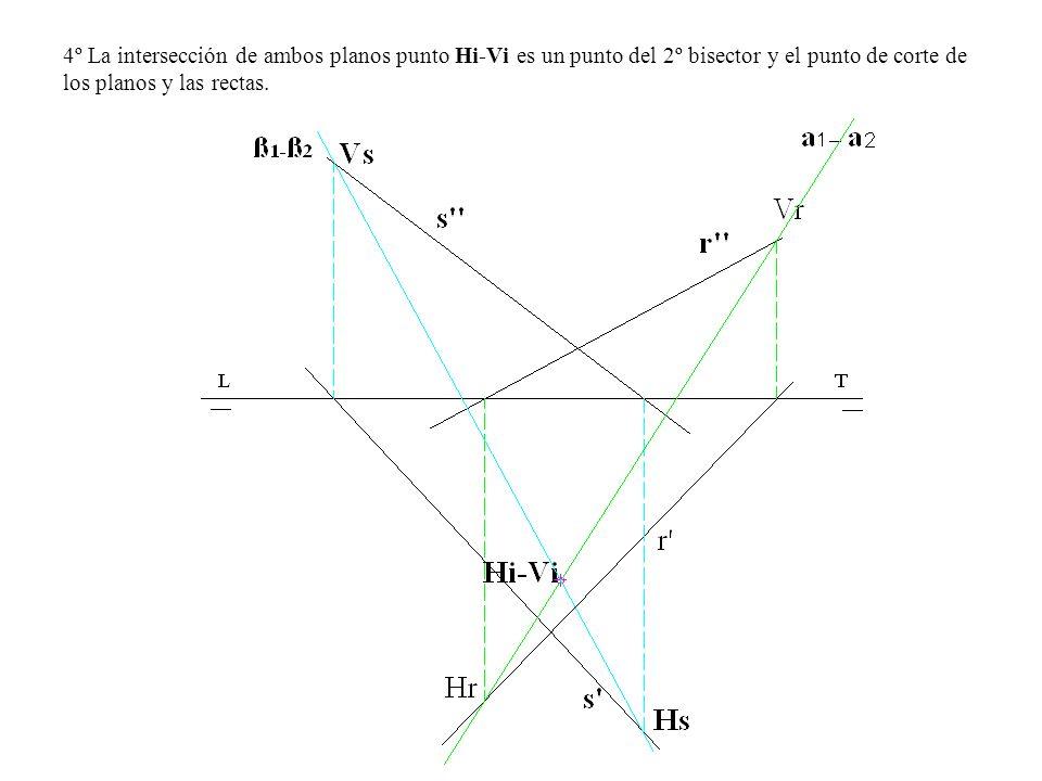 4º La intersección de ambos planos punto Hi-Vi es un punto del 2º bisector y el punto de corte de los planos y las rectas.