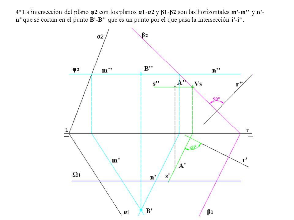 4º La intersección del plano φ2 con los planos α1-α2 y β1-β2 son las horizontales m'-m'' y n'- n''que se cortan en el punto B'-B'' que es un punto por