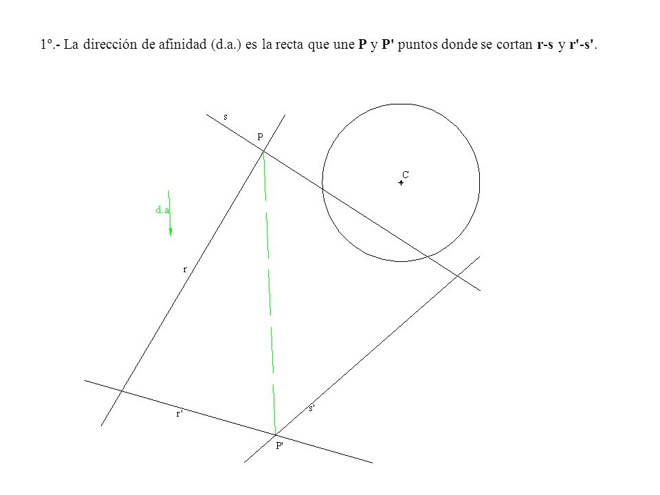1º.- La dirección de afinidad (d.a.) es la recta que une P y P' puntos donde se cortan r-s y r'-s'.