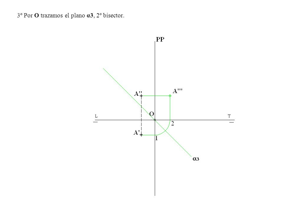 3º Por O trazamos el plano α3, 2º bisector.