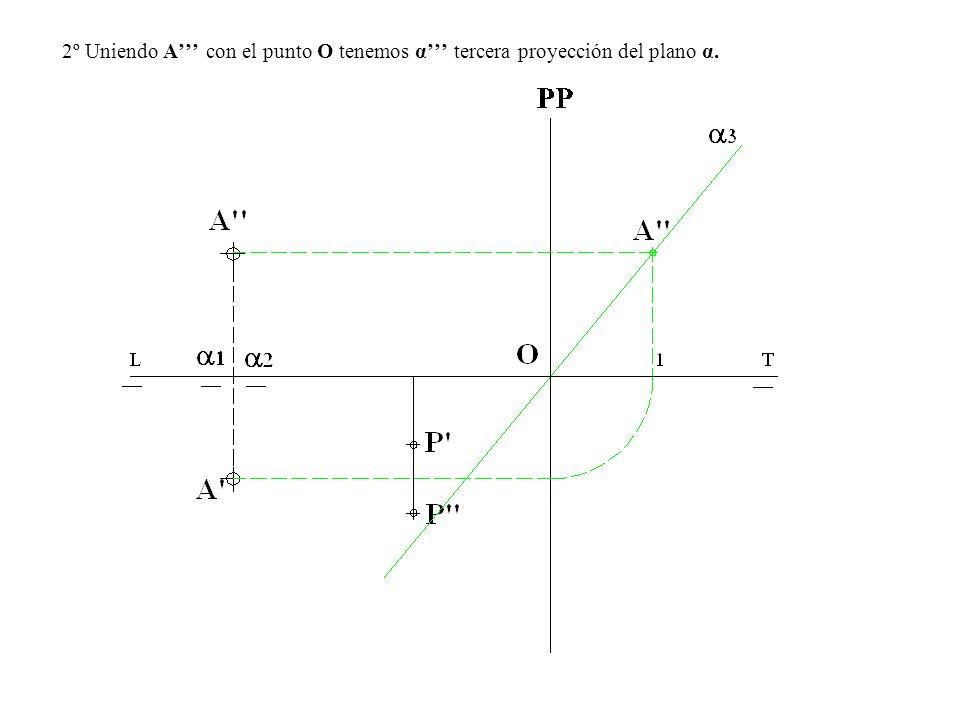 2º Uniendo A con el punto O tenemos α tercera proyección del plano α.