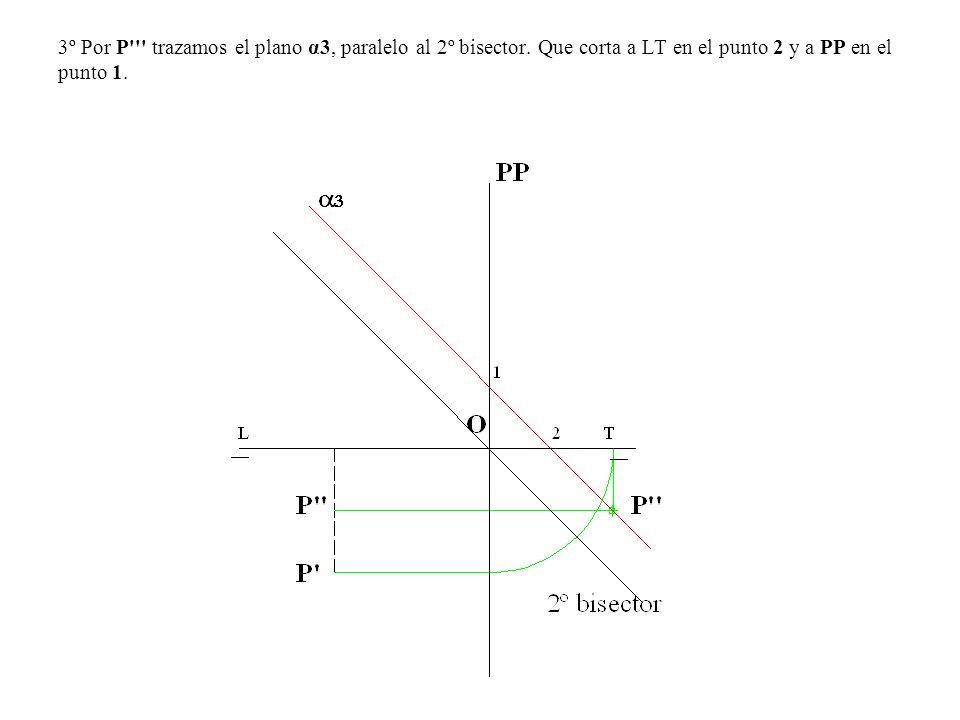 3º Por P''' trazamos el plano α3, paralelo al 2º bisector. Que corta a LT en el punto 2 y a PP en el punto 1.