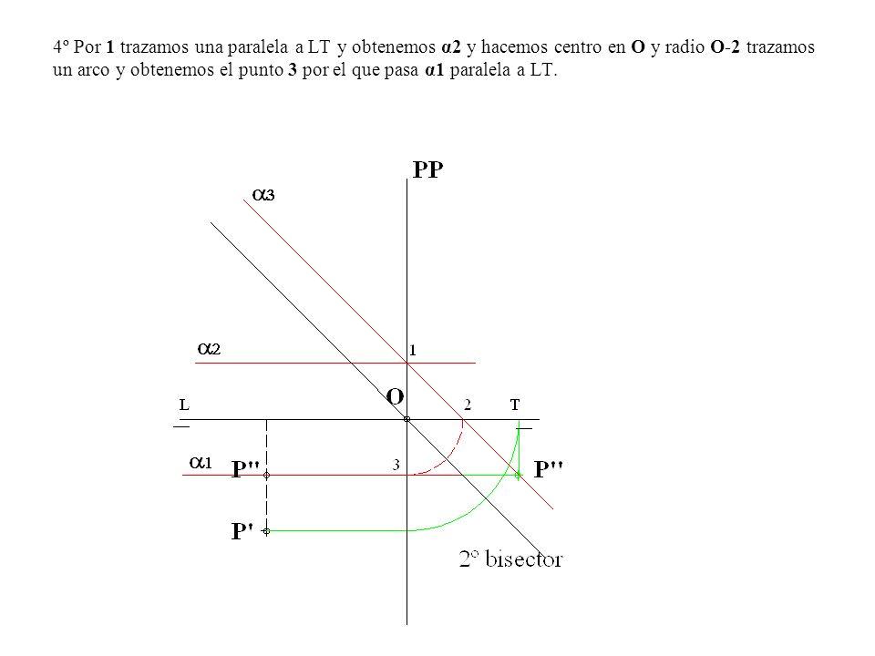 4º Por 1 trazamos una paralela a LT y obtenemos α2 y hacemos centro en O y radio O-2 trazamos un arco y obtenemos el punto 3 por el que pasa α1 parale
