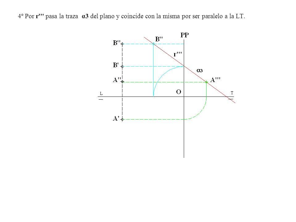 4º Por r''' pasa la traza α3 del plano y coincide con la misma por ser paralelo a la LT.