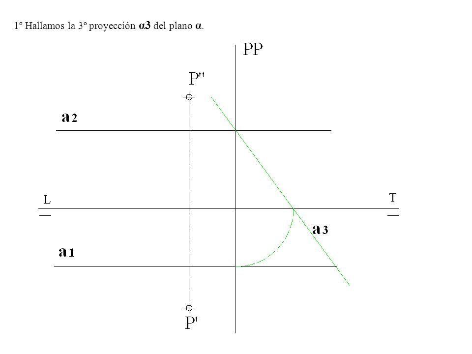 5º Por el punto de corte de α1 y δ1 trazamos una perpendicular a LT unimos el punto de corte con la LT con el punto de corte de α2 y δ2 y nos determina el punto I de corte con s, hallamos I y tenemos el punto de intersección de s-s con el plano α1-α2.