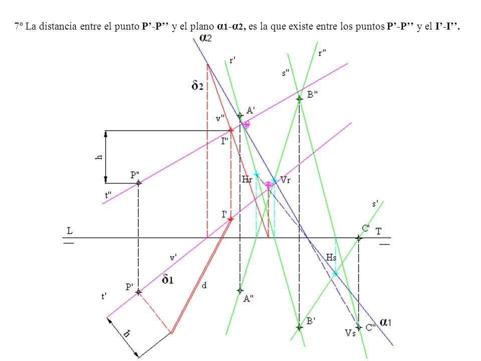 7º La distancia entre el punto P-P y el plano α 1 - α 2, es la que existe entre los puntos P-P y el I-I.