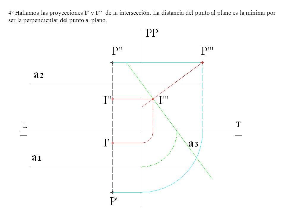 4º Hallamos las proyecciones I y I de la intersección. La distancia del punto al plano es la minima por ser la perpendicular del punto al plano.