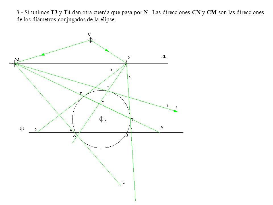 3.- Si unimos T3 y T4 dan otra cuerda que pasa por N. Las direcciones CN y CM son las direcciones de los diámetros conjugados de la elipse.
