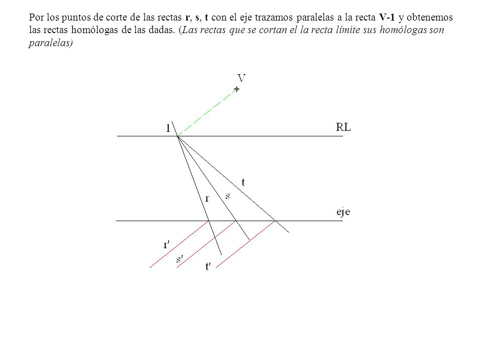 Por los puntos de corte de las rectas r, s, t con el eje trazamos paralelas a la recta V-1 y obtenemos las rectas homólogas de las dadas. (Las rectas