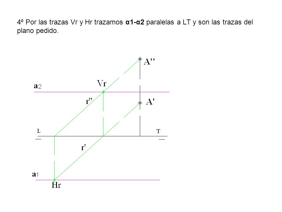 4º Por las trazas Vr y Hr trazamos α1-α2 paralelas a LT y son las trazas del plano pedido.