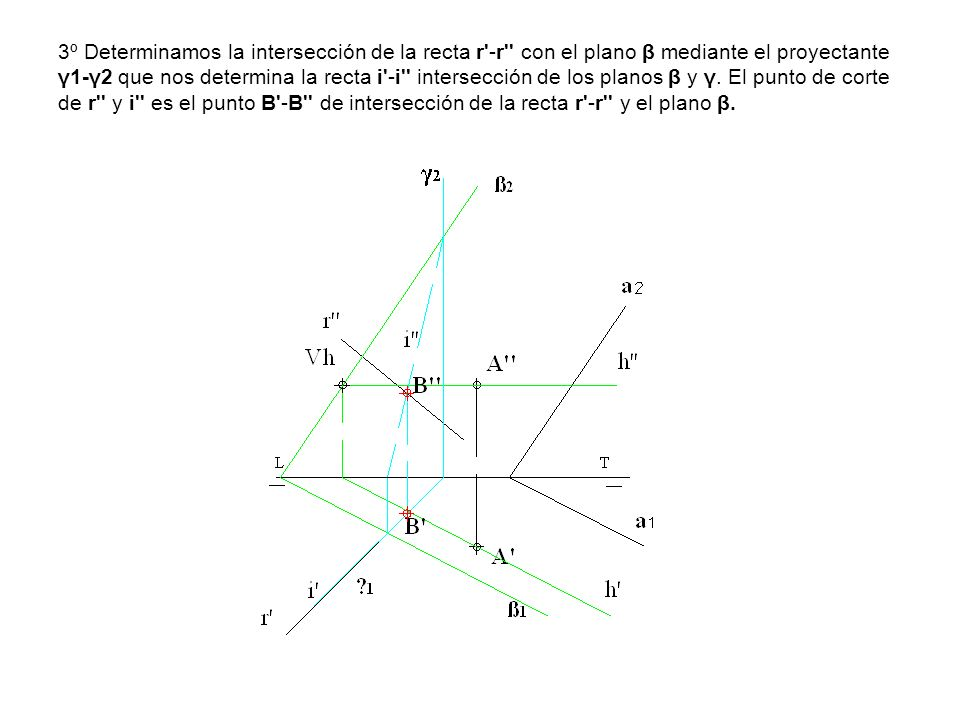 3º Determinamos la intersección de la recta r'-r'' con el plano β mediante el proyectante γ1-γ2 que nos determina la recta i'-i'' intersección de los
