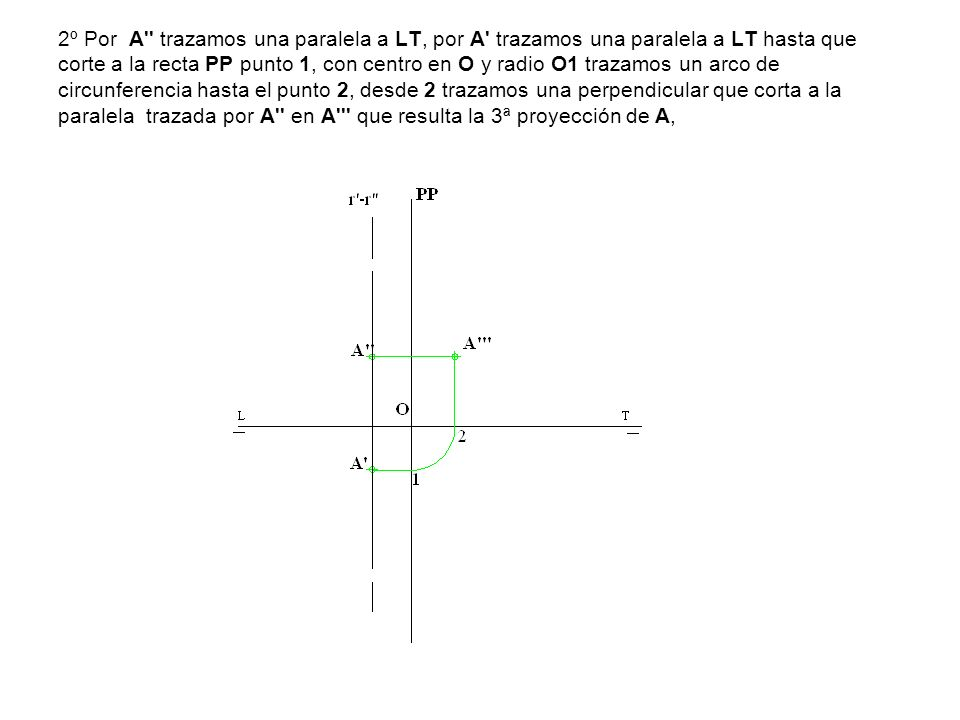 3º Uniendo las trazas verticales Vr1 y Vs1 obtenemos la traza vertical α2 del plano que queremos obtener, paralelo a las rectas r -r y s -s y que pasa por el punto A -A , la otra traza queda definida por el punto de corte de α2 con LT y la otra traza Hr1, no hace falta determinar la traza que falta Hs1 porque α2 corta a la LT.