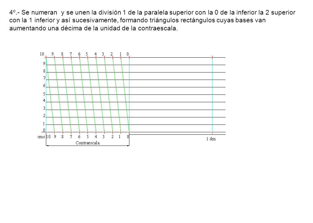 4º.- Se numeran y se unen la división 1 de la paralela superior con la 0 de la inferior la 2 superior con la 1 inferior y así sucesivamente, formando