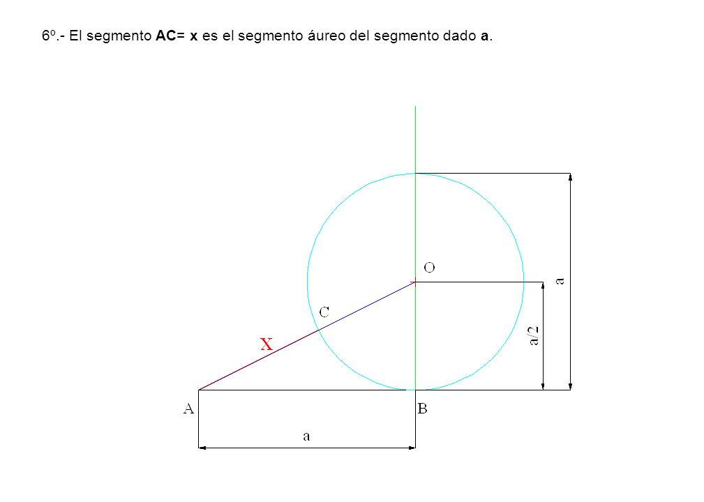 6º.- El segmento AC= x es el segmento áureo del segmento dado a.