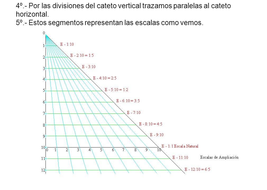 4º.- Por las divisiones del cateto vertical trazamos paralelas al cateto horizontal. 5º.- Estos segmentos representan las escalas como vemos.
