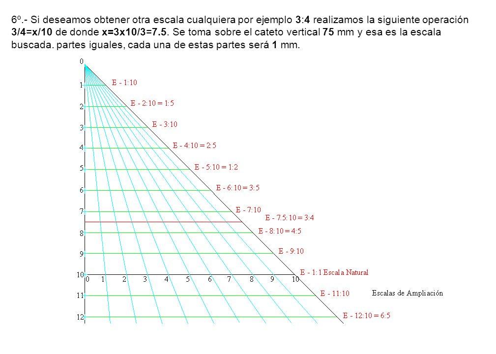 6º.- Si deseamos obtener otra escala cualquiera por ejemplo 3:4 realizamos la siguiente operación 3/4=x/10 de donde x=3x10/3=7.5. Se toma sobre el cat