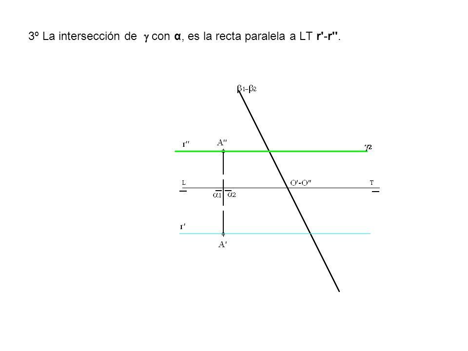 3º La intersección de con α, es la recta paralela a LT r'-r''.