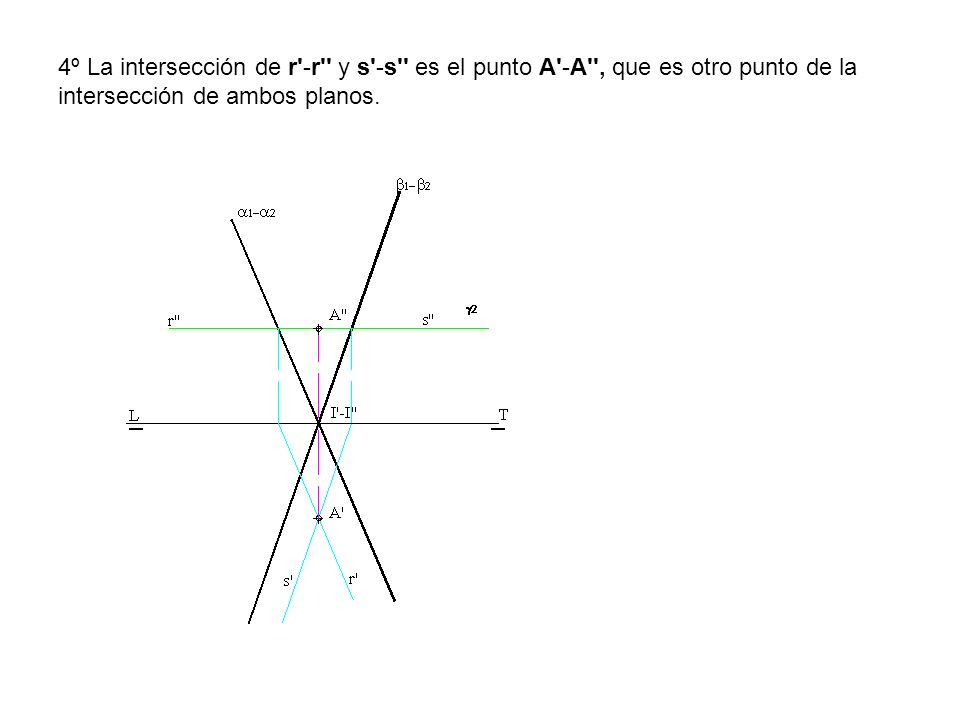 4º La intersección de r'-r'' y s'-s'' es el punto A'-A'', que es otro punto de la intersección de ambos planos.