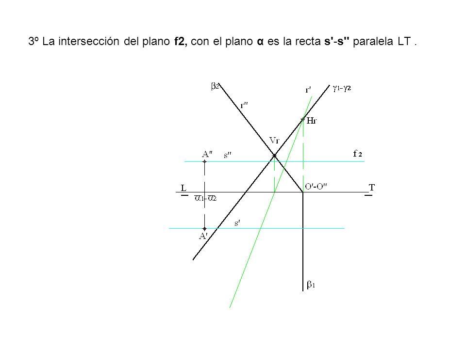 3º La intersección del plano f2, con el plano α es la recta s'-s'' paralela LT.