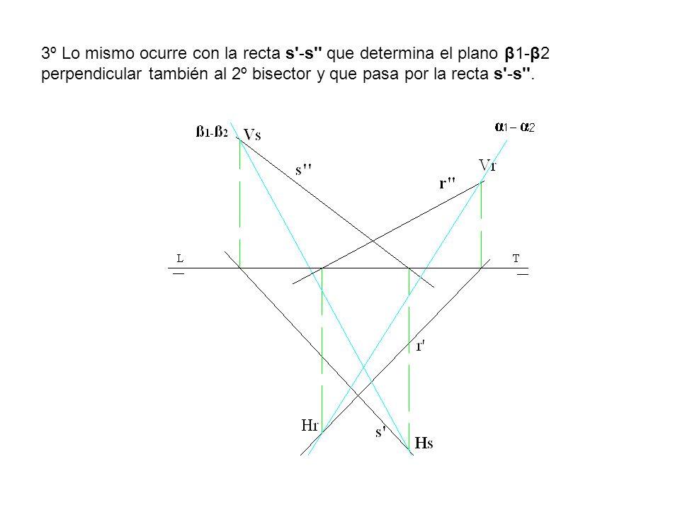3º Lo mismo ocurre con la recta s'-s'' que determina el plano β1-β2 perpendicular también al 2º bisector y que pasa por la recta s'-s''.