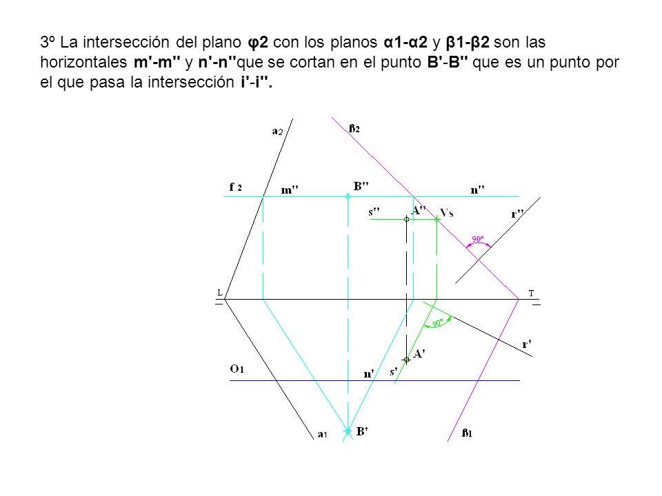 3º La intersección del plano φ2 con los planos α1-α2 y β1-β2 son las horizontales m'-m'' y n'-n''que se cortan en el punto B'-B'' que es un punto por