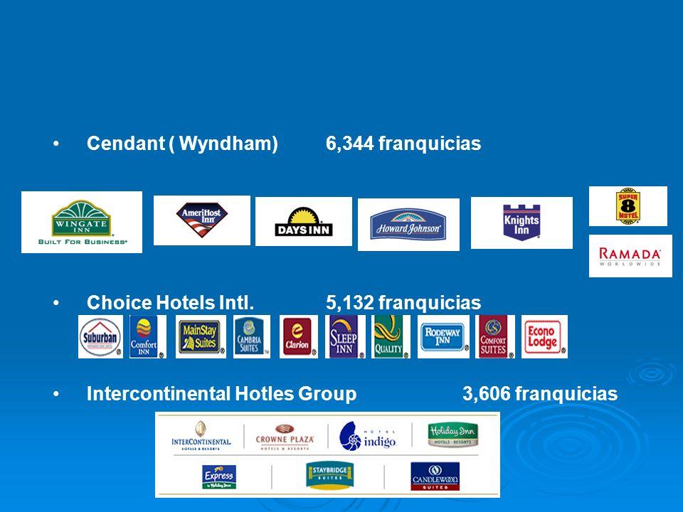 Cendant ( Wyndham)6,344 franquicias Choice Hotels Intl.5,132 franquicias Intercontinental Hotles Group3,606 franquicias