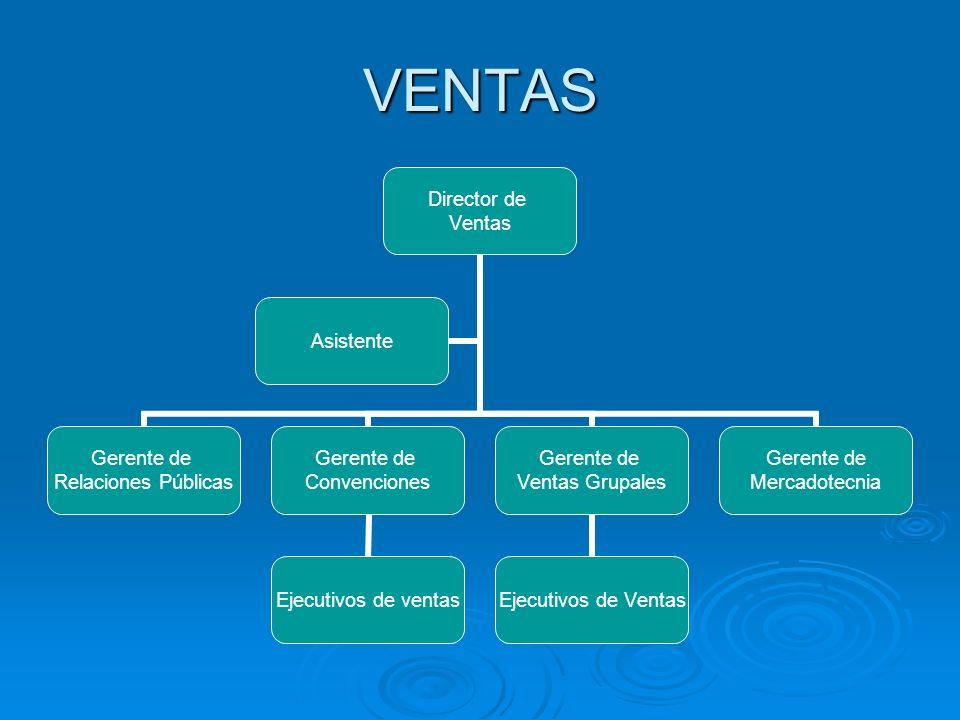 VENTAS Director de Ventas Gerente de Relaciones Públicas Gerente de Convenciones Ejecutivos de ventas Gerente de Ventas Grupales Ejecutivos de Ventas