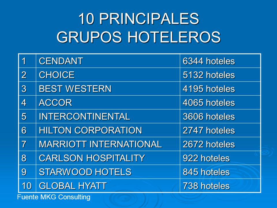 10 PRINCIPALES GRUPOS HOTELEROS 1CENDANT 6344 hoteles 2CHOICE 5132 hoteles 3 BEST WESTERN 4195 hoteles 4ACCOR 4065 hoteles 5INTERCONTINENTAL 3606 hote