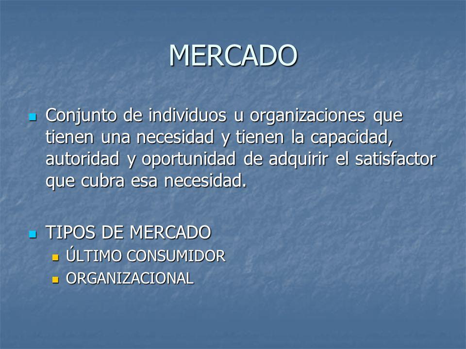 MERCADO Conjunto de individuos u organizaciones que tienen una necesidad y tienen la capacidad, autoridad y oportunidad de adquirir el satisfactor que