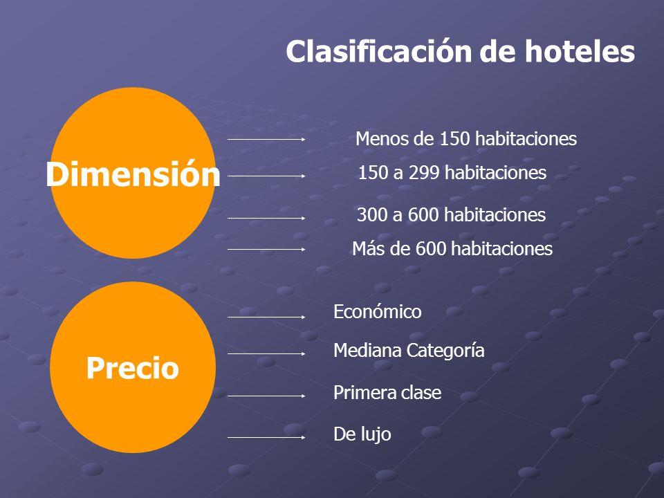 Dimensión Económico Menos de 150 habitaciones Clasificación de hoteles 150 a 299 habitaciones 300 a 600 habitaciones Precio Mediana Categoría Primera