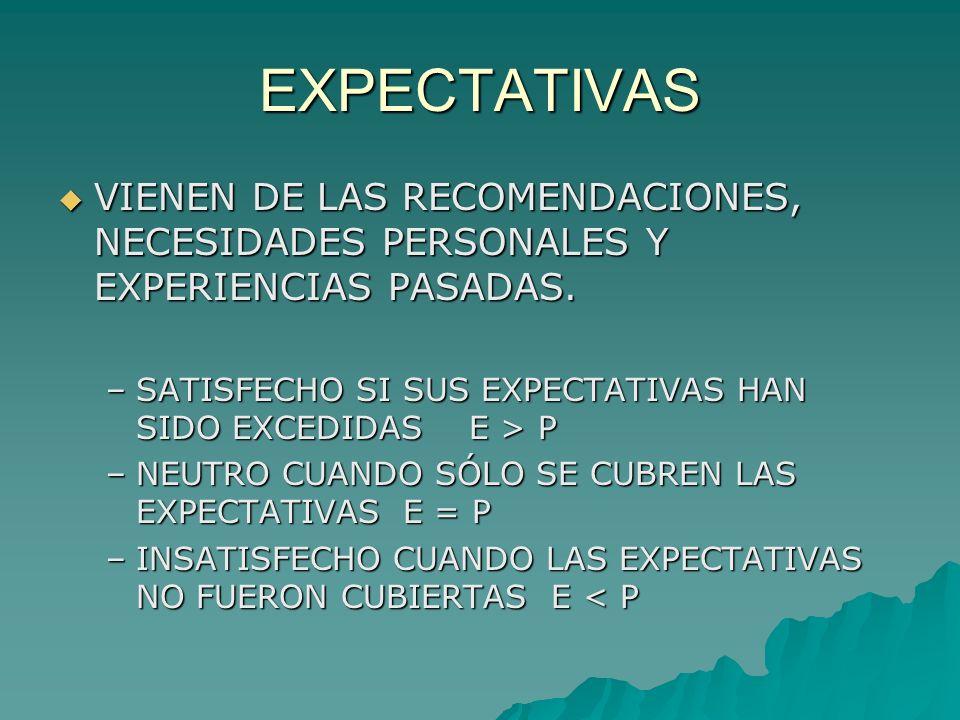 EXPECTATIVAS VIENEN DE LAS RECOMENDACIONES, NECESIDADES PERSONALES Y EXPERIENCIAS PASADAS. VIENEN DE LAS RECOMENDACIONES, NECESIDADES PERSONALES Y EXP