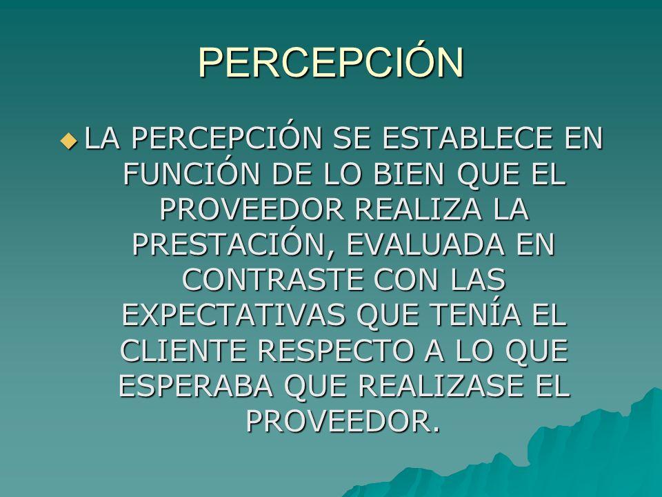 CALIDAD DEL SERVICIO RECOMENDACIONES NECESIDADES PERSONALES EXPERIENCIAS PASADAS ELEMENTOS TANGIBLES CONFIABILIDAD CAPACIDAD DE RESPUESTA SEGURIDAD EMPATÍA SERVICIO ESPERADO SERVICIO PERCIBIDO CALIDAD PERCIBIDA EN EL SERVICIO