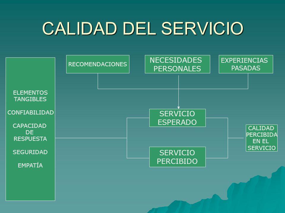 CALIDAD DEL SERVICIO RECOMENDACIONES NECESIDADES PERSONALES EXPERIENCIAS PASADAS ELEMENTOS TANGIBLES CONFIABILIDAD CAPACIDAD DE RESPUESTA SEGURIDAD EM