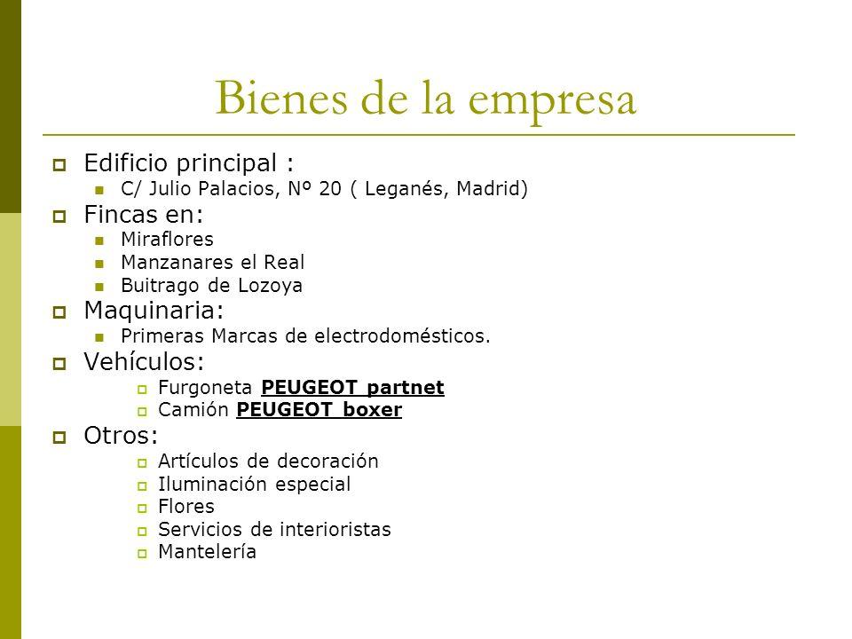 Bienes de la empresa Edificio principal : C/ Julio Palacios, Nº 20 ( Leganés, Madrid) Fincas en: Miraflores Manzanares el Real Buitrago de Lozoya Maqu