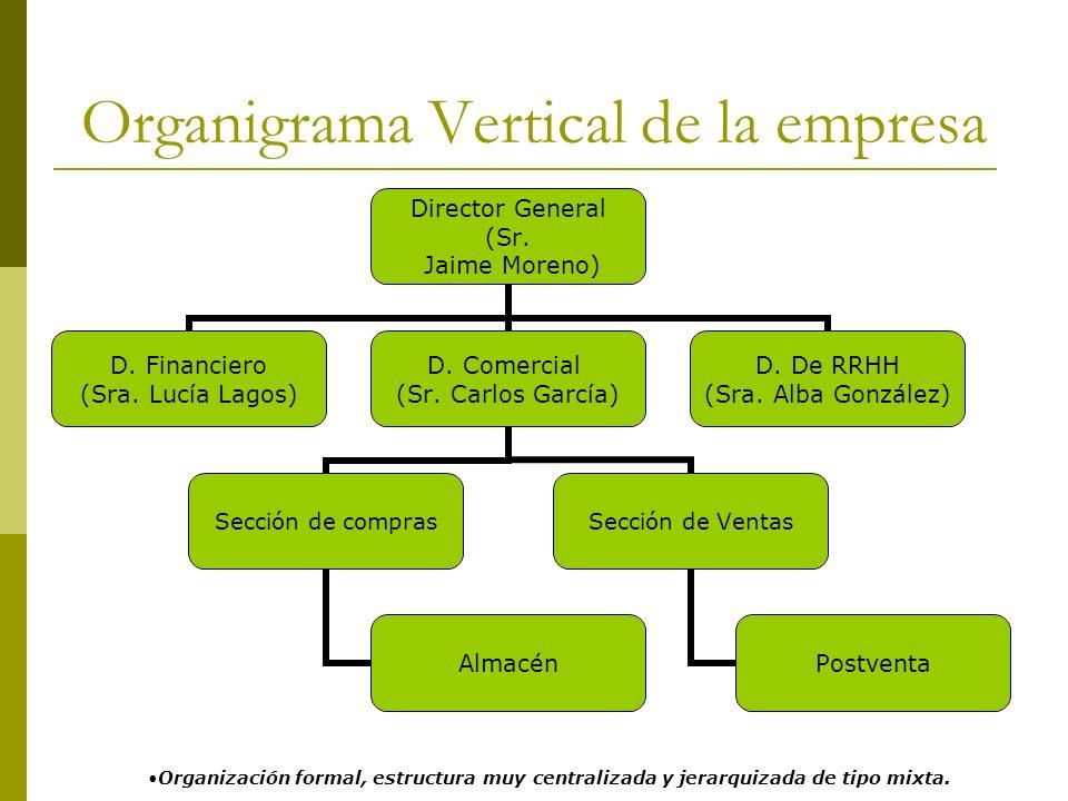 Organigrama Vertical de la empresa Director General (Sr. Jaime Moreno) D. Financiero (Sra. Lucía Lagos) D. Comercial (Sr. Carlos García) Sección de co