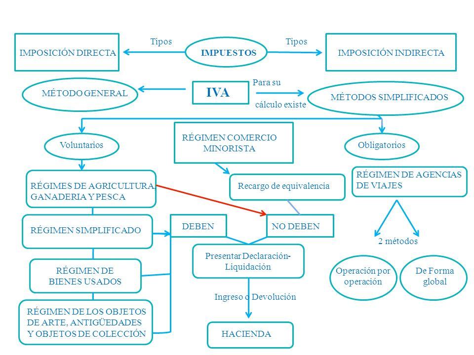 IMPUESTOS Para su cálculo existe MÉTODOS SIMPLIFICADOS MÉTODO GENERAL ObligatoriosVoluntarios RÉGIMES DE AGRICULTURA, GANADERIA Y PESCA RÉGIMEN SIMPLIFICADO RÉGIMEN DE BIENES USADOS RÉGIMEN DE LOS OBJETOS DE ARTE, ANTIGÜEDADES Y OBJETOS DE COLECCIÓN RÉGIMEN COMERCIO MINORISTA Recargo de equivalencia DEBENNO DEBEN RÉGIMEN DE AGENCIAS DE VIAJES 2 métodos Operación por operación De Forma global Presentar Declaración- Liquidación Ingreso o Devolución HACIENDA Tipos IMPOSICIÓN DIRECTAIMPOSICIÓN INDIRECTA IVA
