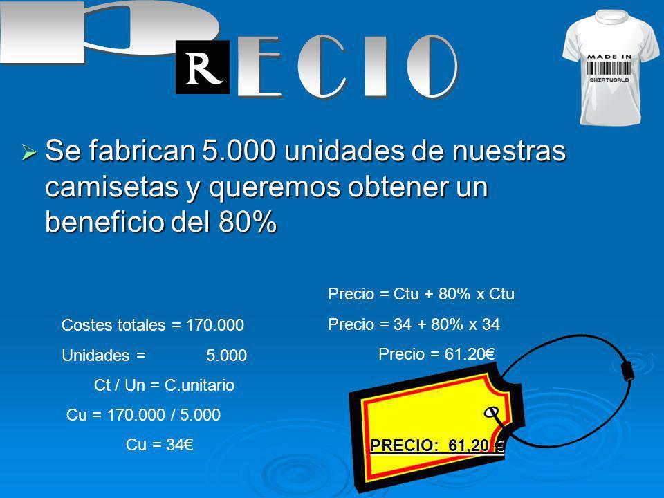 Se fabrican 5.000 unidades de nuestras camisetas y queremos obtener un beneficio del 80% Se fabrican 5.000 unidades de nuestras camisetas y queremos obtener un beneficio del 80% Costes totales = 170.000 Unidades = 5.000 Ct / Un = C.unitario Cu = 170.000 / 5.000 Cu = 34 Precio = Ctu + 80% x Ctu Precio = 34 + 80% x 34 Precio = 61.20 PRECIO: 61,20 PRECIO: 61,20