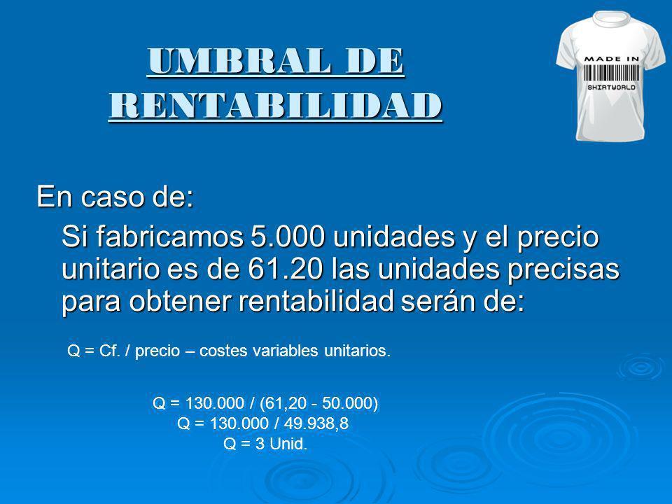UMBRAL DE RENTABILIDAD En caso de: Si fabricamos 5.000 unidades y el precio unitario es de 61.20 las unidades precisas para obtener rentabilidad serán de: Q = Cf.