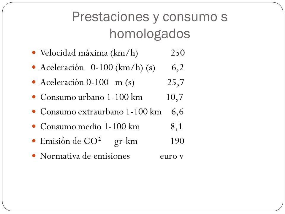 Prestaciones y consumo s homologados Velocidad máxima (km/h) 250 Aceleración 0-100 (km/h) (s) 6,2 Aceleración 0-100 m (s) 25,7 Consumo urbano 1-100 km