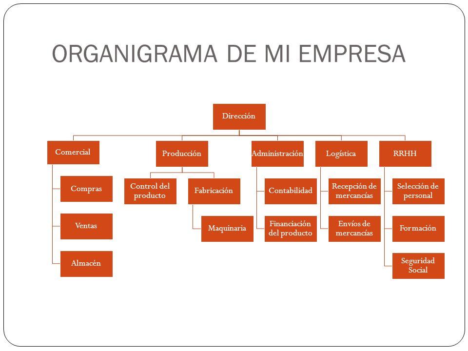 ORGANIGRAMA DE MI EMPRESA Dirección Comercial Compras Ventas Almacén Producción Control del producto Fabricación Maquinaria Administración Contabilida