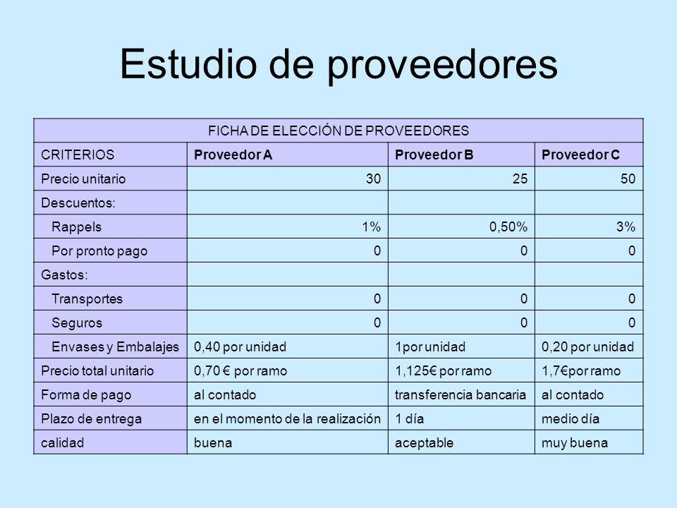 Estudio de proveedores FICHA DE ELECCIÓN DE PROVEEDORES CRITERIOSProveedor AProveedor BProveedor C Precio unitario302550 Descuentos: Rappels1%0,50%3%