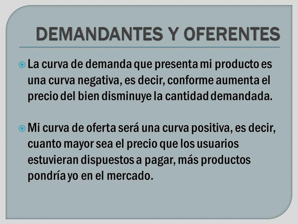 La curva de demanda que presenta mi producto es una curva negativa, es decir, conforme aumenta el precio del bien disminuye la cantidad demandada.