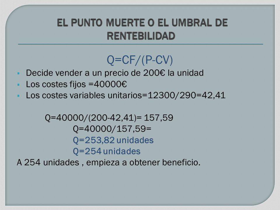 Q=CF/(P-CV) Decide vender a un precio de 200 la unidad Los costes fijos =40000 Los costes variables unitarios=12300/290=42,41 Q=40000/(200-42,41)= 157,59 Q=40000/157,59= Q=253,82 unidades Q=254 unidades A 254 unidades, empieza a obtener beneficio.