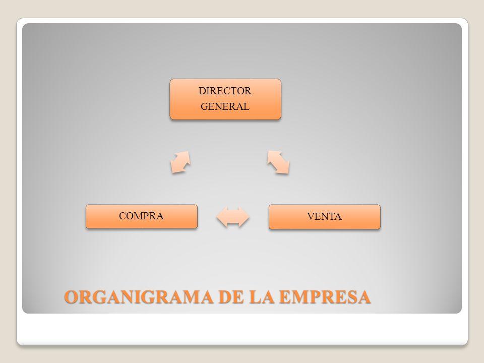 ORGANIGRAMA DE LA EMPRESA DIRECTOR GENERAL VENTA COMPRA