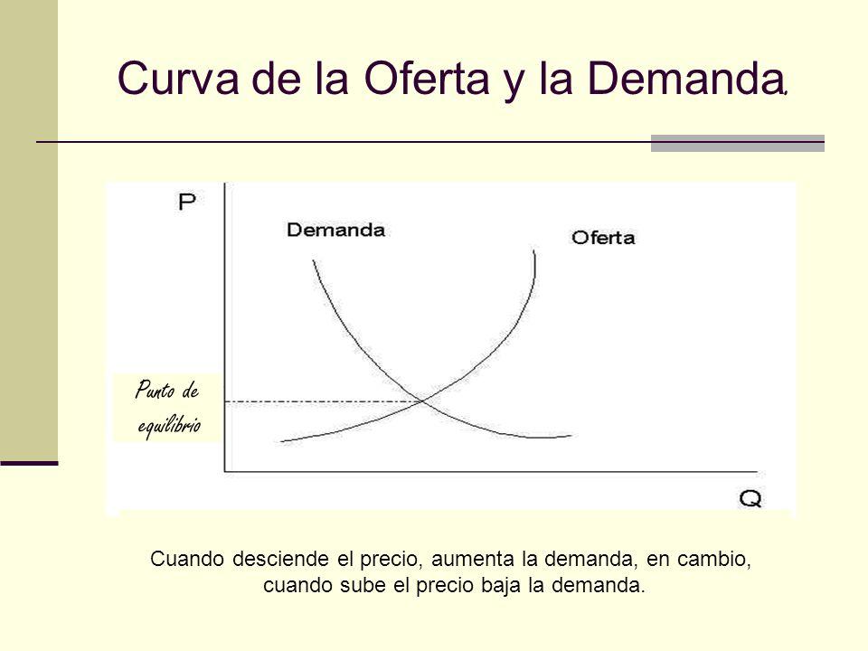 Curva de la Oferta y la Demanda. Punto de equilibrio Cuando desciende el precio, aumenta la demanda, en cambio, cuando sube el precio baja la demanda.